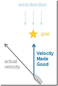 vmg_diagram