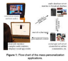 Mass_personalization_flow_4